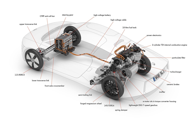 vw xl1 diesel electric 314 mpg plug in hybrid revealed electric vehicle news [ 1500 x 938 Pixel ]