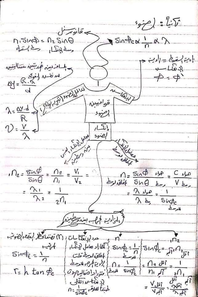ملخص قوانين الفيزياء تانية ثانوي في 10 ورقات فقط 3
