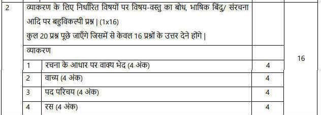 CBSE Class 10 Hindi Grammar Syllabus Course A