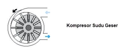 Kompresor Sudu Geser