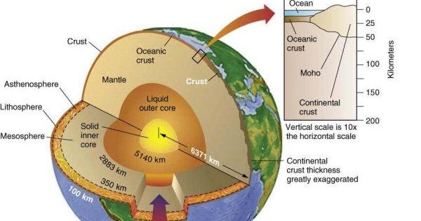 Understanding the softness in Earth's lithosphere | Geology IN