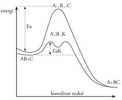 Maret 2017 blog kimia fungsi katalis dalam reaksi adalah menurunkan energi aktivasi sehingga jumlah molekul yang dapat melampaui energi aktivasi menjadi lebih besar ccuart Image collections