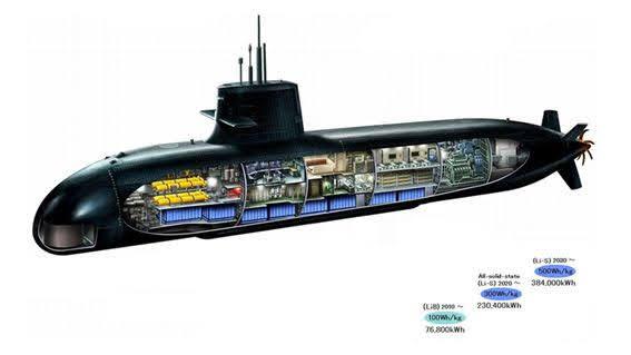 Fig.5 Vista sección del Submarino clase Soryu con tres opciones, LiB, Li-Solido y Li-S (Weapons and Warfare).