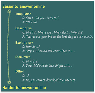 FAQs on a blackboard