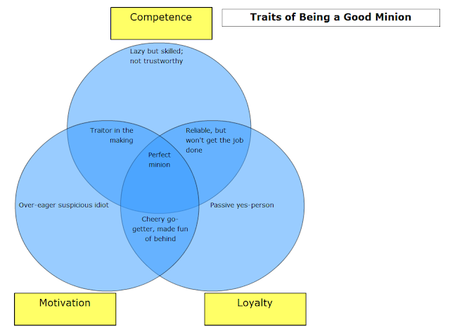 How to be a good evil minion traits Venn Diagram