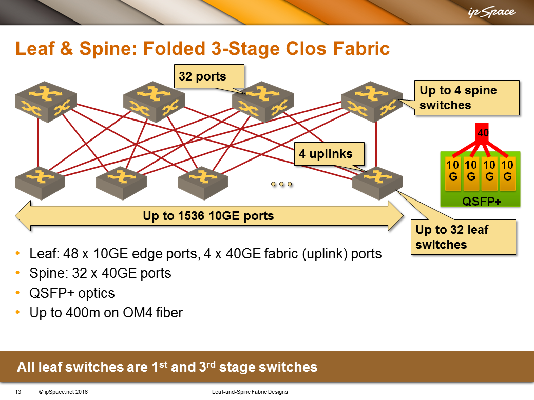 Leaf-and-Spine Fabrics versus Fabric Extenders « ipSpace net