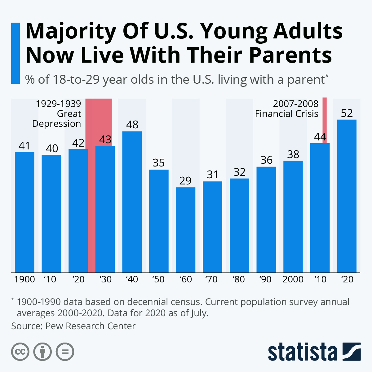 Majority Of U.S. Young Adults Now Live With Their Parents