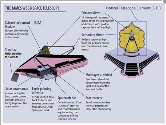 JWST main features and components (Source: https://www.jwst.nasa.gov/)