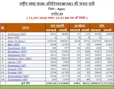 ONLINE RATION CARD MANAGEMENT SYSTEM Urban area or rural area Wise List