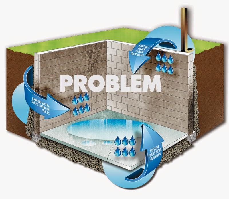 Waterproofing, Water Proofing Compounds, Waterproofing Methods