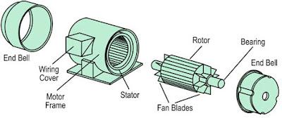Construction of AC Motor