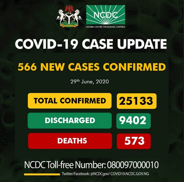 Nigeria Records 566 New Cases Of Coronavirus As Total Cases Escalates To 25,133 #Arewapublisize