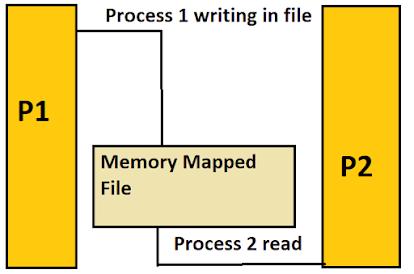 inter thread communication in Java.