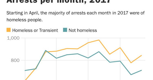 Increasing Number of Homeless People Being Arrested