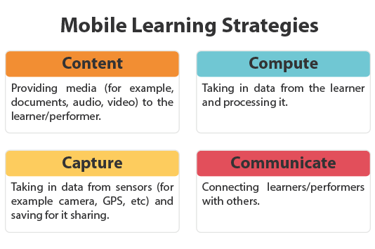 mobile learning strategies
