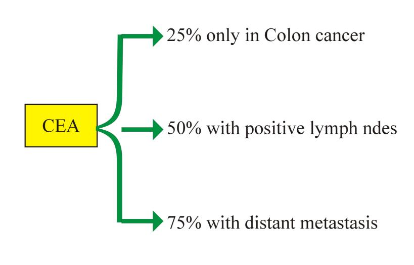 What Is A High CEA Level For Colon Cancer?