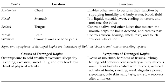 Classification of Kapha