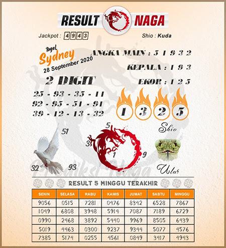 Prediksi Result Naga Sdy Senin