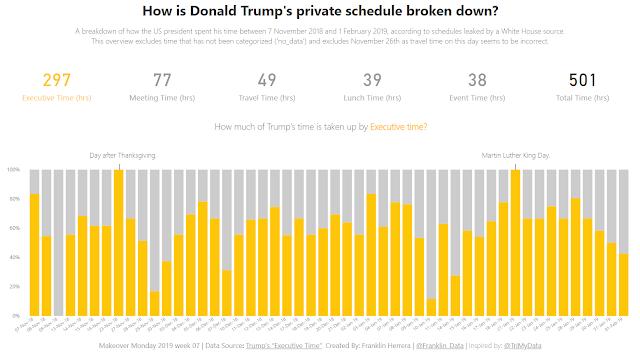 "Makeover Monday: President Trump's ""Executive Time"""