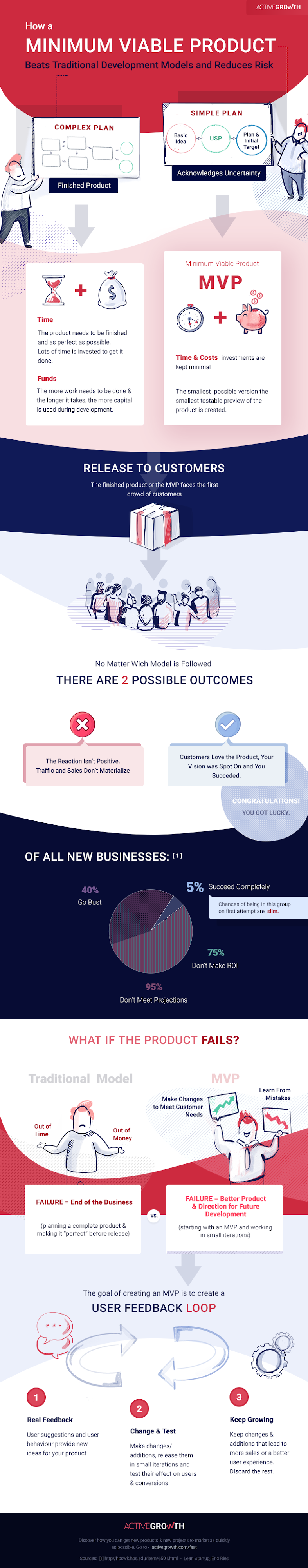 How to Get Your New Project to Market as Quickly as Possible #infographic