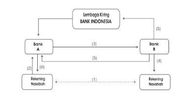 Pengertian, Fungsi, Peranan dan Tugas Bank Sentral Indonesia Menurut UU No 23 Tahun 1999