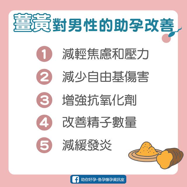 薑黃對男性的助孕改善