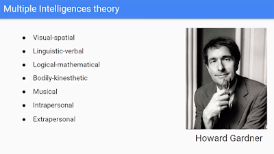 Slide listing examples from the Multiple Intelligneces theory by Howard Gardner - Visual-spatial linguistic-verbal logical-mathematical bodily-kinesthetic musical intrapersonal extrapersonal