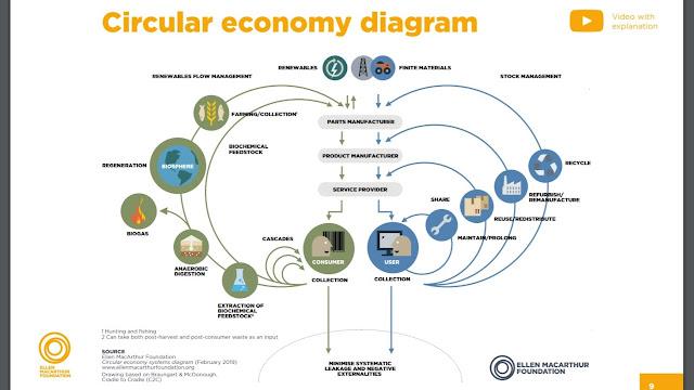 Circular design toolkit