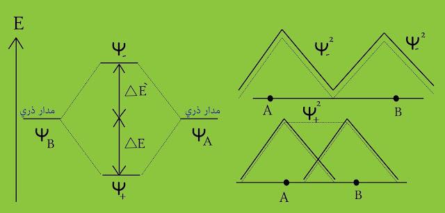 فرق الطاقة بين المدارات الذرية والمدارات الرابطة المعاكسة للربط