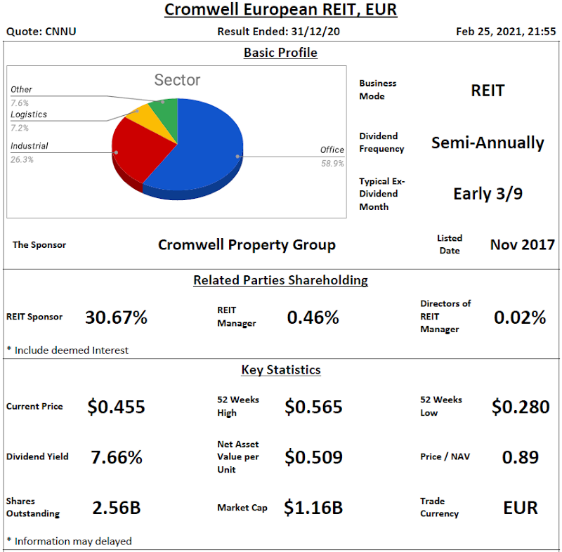 Cromwell European REIT Review @ 25 February 2021