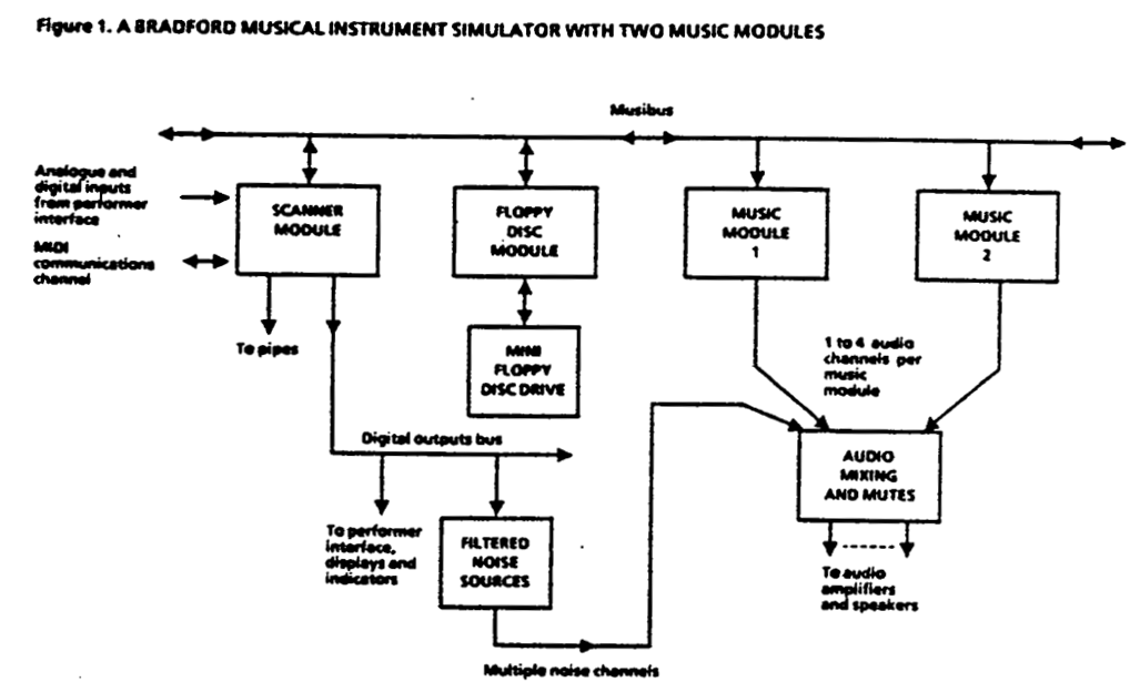 noyzelab: The Bradford Musical Instrument Simulator!