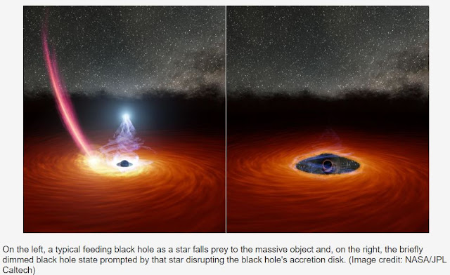 Space news, typical feeding black hole and a briefly dimmed black hole.