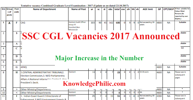 SSC CGL Vacancies 2017 Announced: Major Increase in the Number