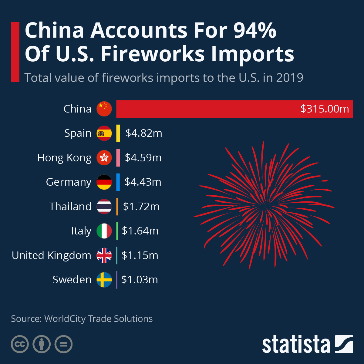 China Accounts For 94% Of U.S. Fireworks Imports #infographic