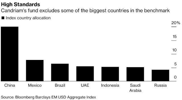 #Saudi ESG Investments: Countries on Candriam Blacklist for Emerging Markets - Bloomberg