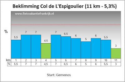 Profiel Col de l'Espigoulier
