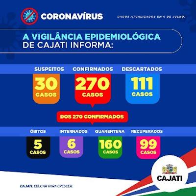 Cajati soma 270 casos confirmados, 99 recuperados e 05 mortes por Coronavirus