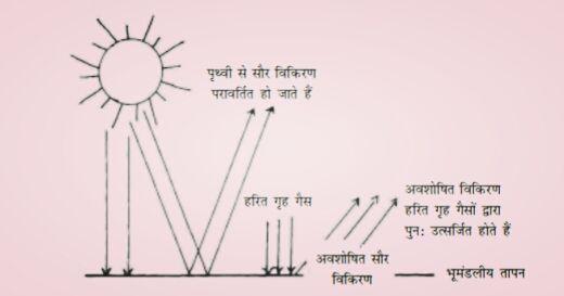 green house prabhav ka chitra