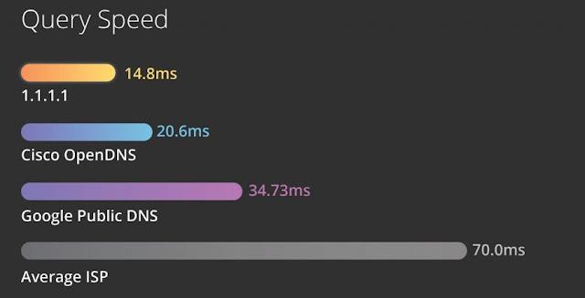 menggunakan DNS Cloudflare di Mac dan iPhone