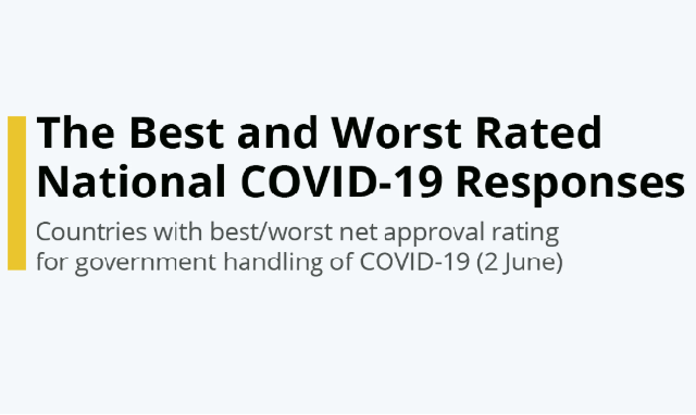 Best and Worst Responses to CoVid-19 #Infographic