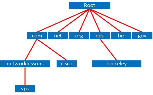 التسلسل الهرمي لنظام أسماء النطاقات