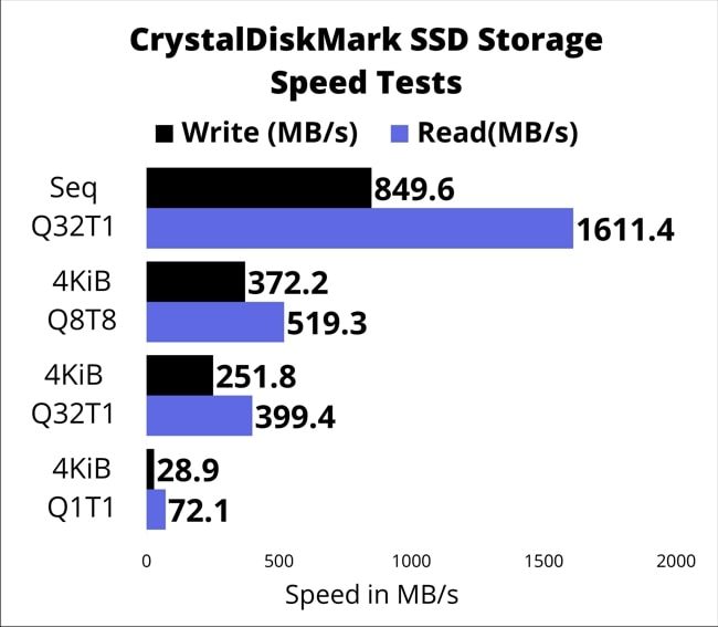 The chart of 128GB SSD speed test conducted by CrystalDiskMark tool on this ThinkPad E14 laptop.