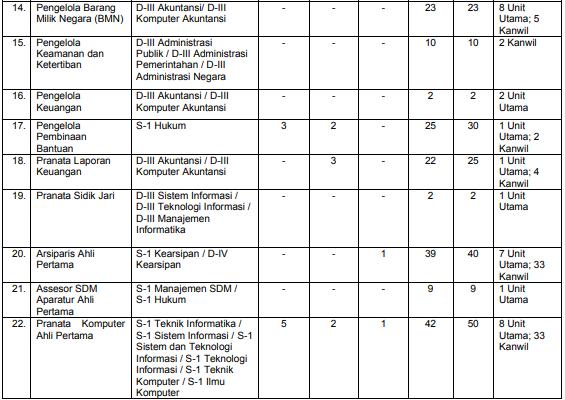 Formasi Kemenkumham CPNS 2019, Ini Daftar Jabatan dan Lokasi Penempatan, Ada Lulusan SMA
