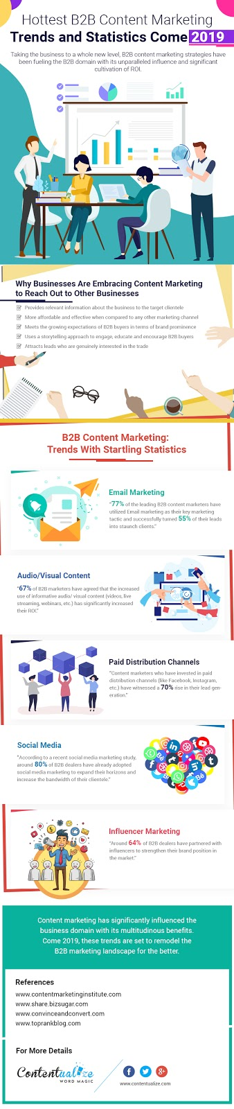 Beginner's Guide to B2B Content Marketing for Businesses - Infographic