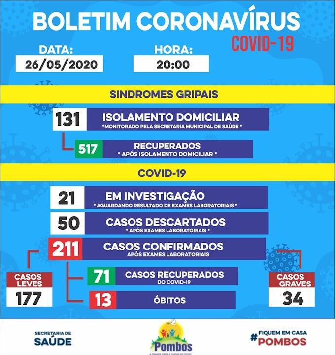 Atualização em 26/05: Cidade de Pombos  tem 05 novos casos positivos
