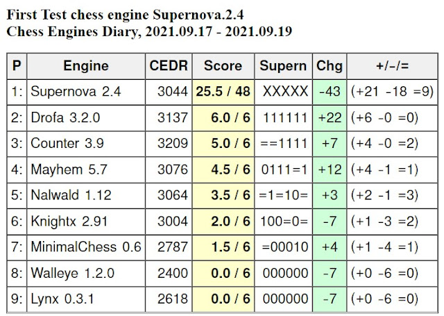 Chess Engines Diary - Tournaments 2021 - Page 13 2021.09.17.FirstTestSupernova.2.4