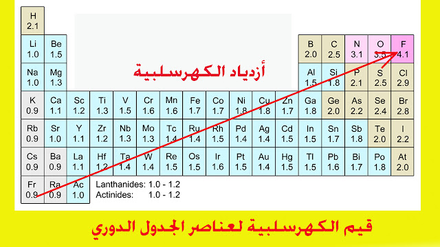قيم الكهرسلبية لعناصر الجدول الدوري