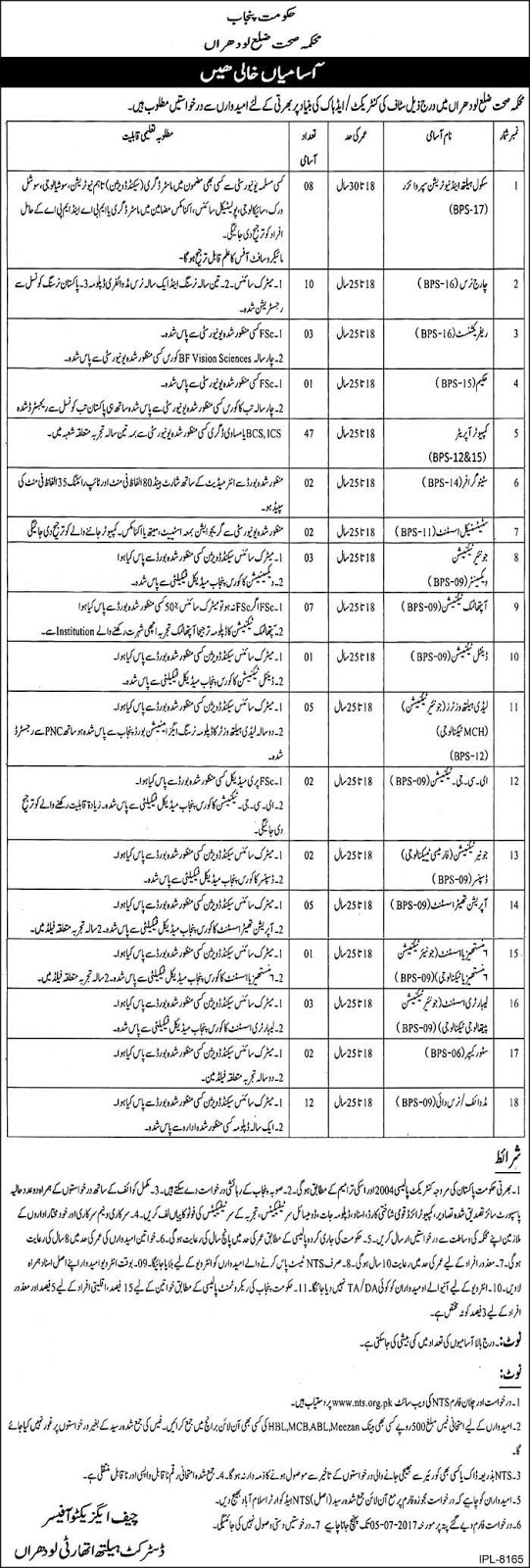 Government Jobs in District Health Department Lodhran