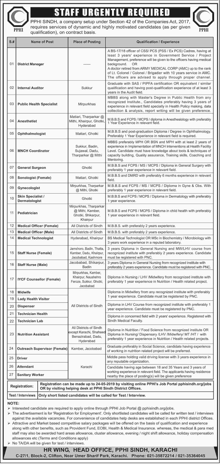 PPHI Sindh Jobs May 2019 Apply Online