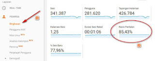 Bounce Rate on a Blog